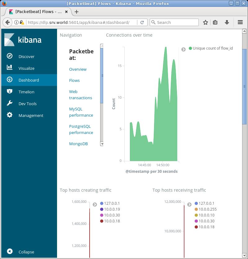 CentOS 7 : Elastic Stack 6 : Install Packetbeat : Server World