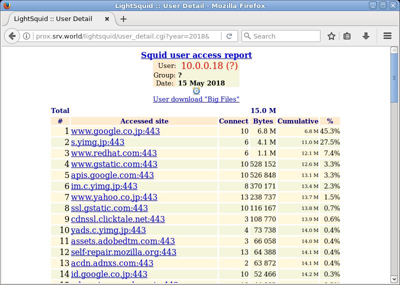 Ubuntu 18 04 LTS : Squid : Log Report : LightSquid : Server